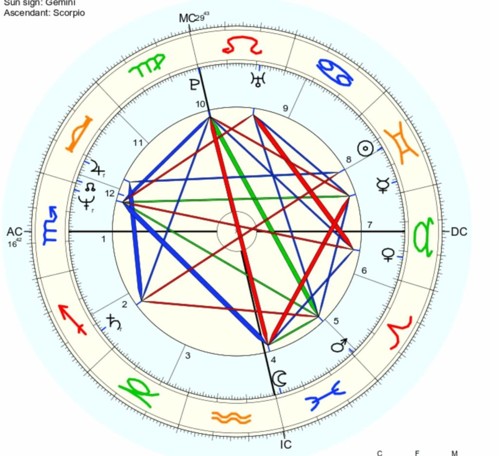natal chart self discovery